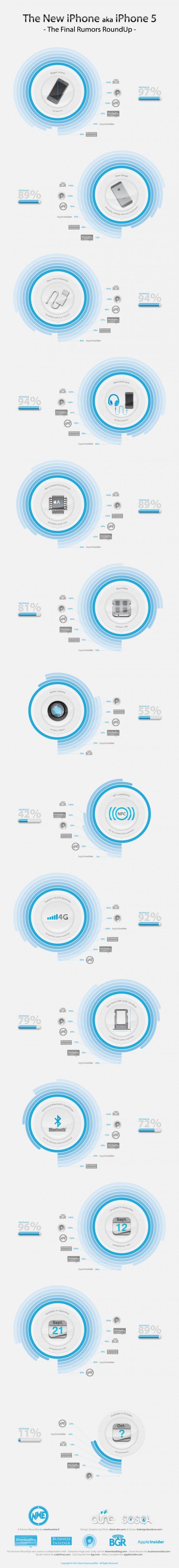iPhone 5 Rumors Roundup (infographic)
